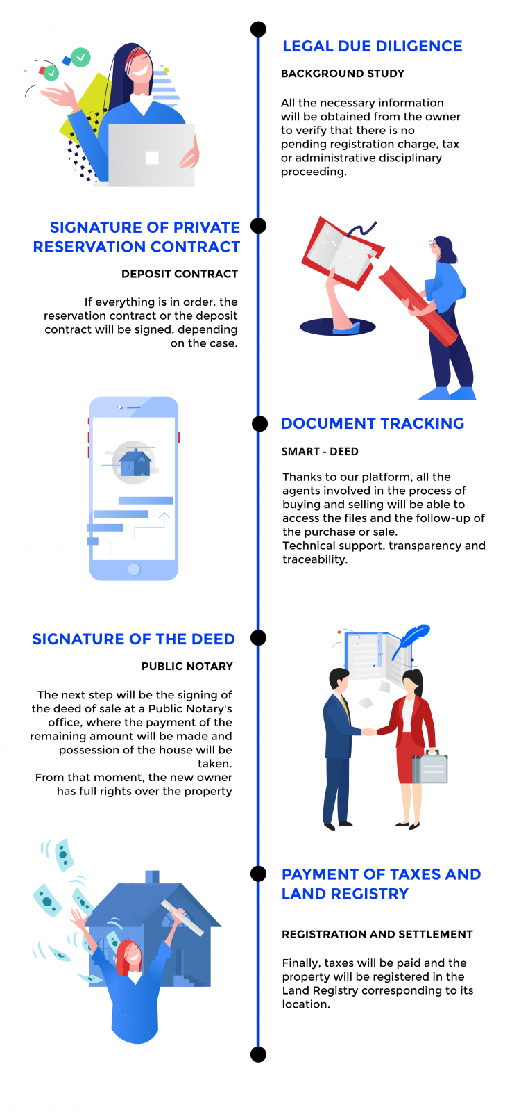 infographic buy and sell with DEED